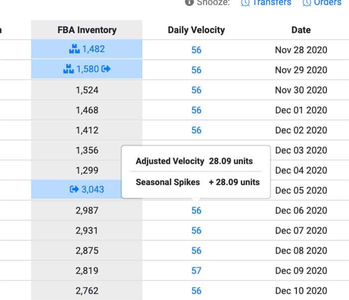 Holiday Season Sales Data Wholesale Automate Amazon Inventory Forecasting